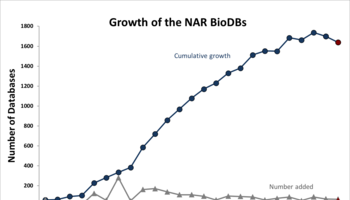 Growth of bio databases 2020