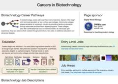 Biotech Careers - Career Page