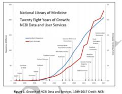 NCBI growth